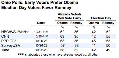 2012-11-04-Ohioearlyvotetab.png
