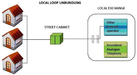 2012-11-05-localloopunbundling.jpg