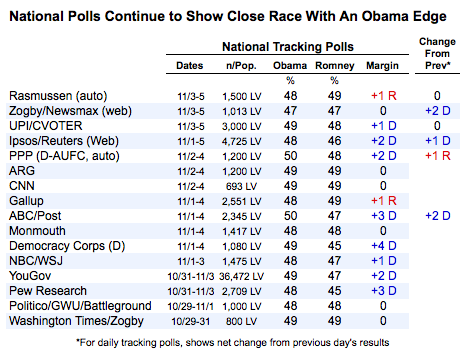 2012-11-06-nationalpolls1.png