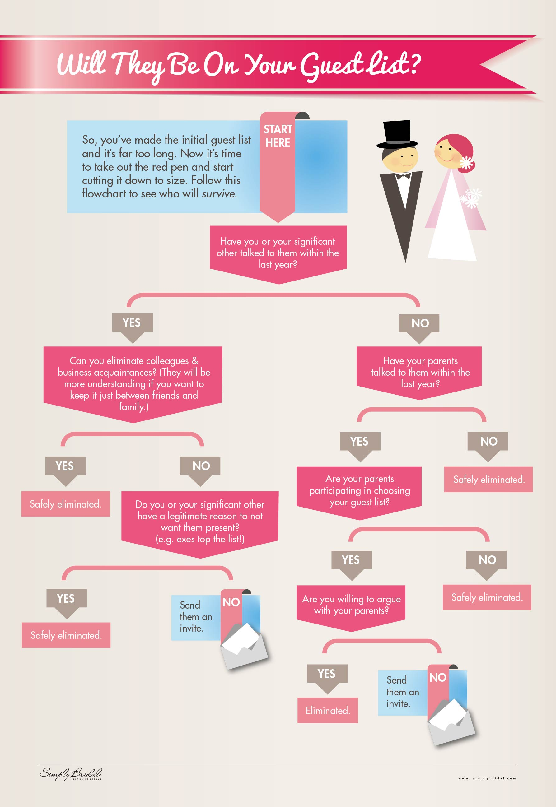 Wedding Guest List: How To Decide Who Gets An Invite | HuffPost