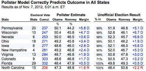 2012-11-07-estimatesvsvote.png