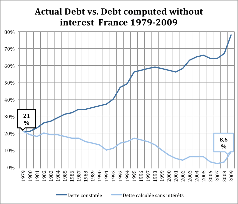 2012-11-08-Frenchdebt.png