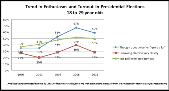 2012-11-09-TurnoutEnthusiasmTrend1.JPG