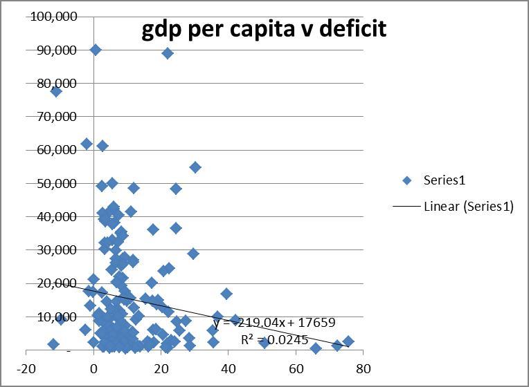 2012-11-10-gdpvdeficit.jpg