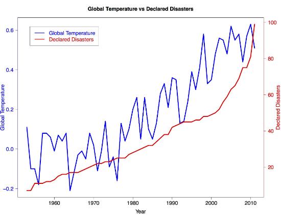 Polar bear global warming graph - photo#21