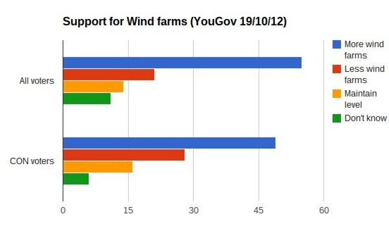 2012-11-14-YouGovwindfarmsupport.jpg