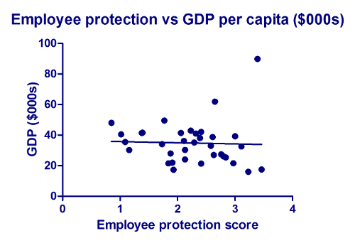 2012-11-15-images-EmployeeprotectionvsGDPpercapita000s.jpg