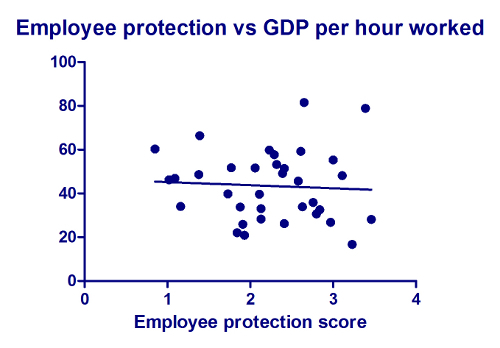 2012-11-15-images-EmployeeprotectionvsGDPperhourworked.jpg