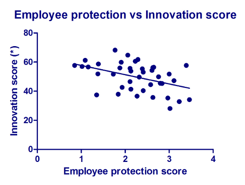 2012-11-15-images-EmployeeprotectionvsInnovationscore.jpg