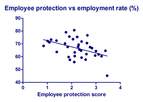 2012-11-15-images-Employeeprotectionvsemploymentrate.jpg