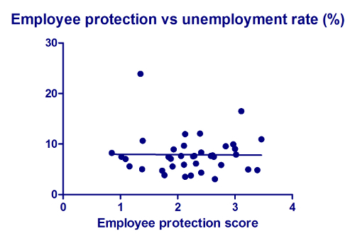 2012-11-15-images-Employeeprotectionvsunemploymentrate.jpg