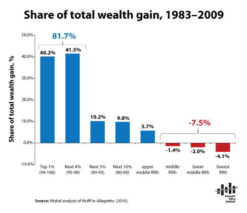 2012-11-16-share_of_total_wealth_gain.png