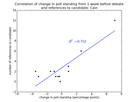 2012-11-19-Cain_correlation_web.png