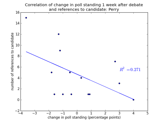 2012-11-19-Perry_correlation_web.png