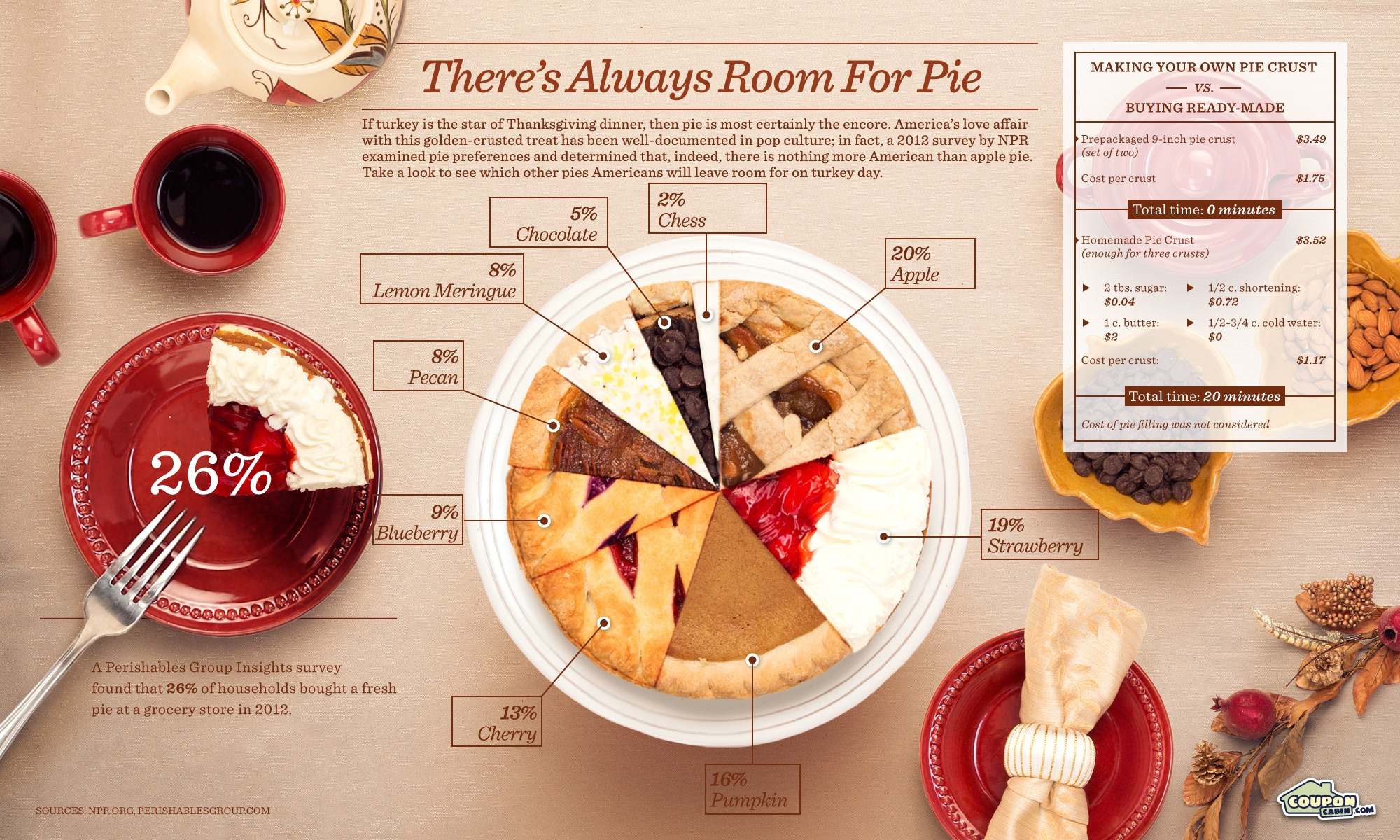 The most popular pies to have on thanksgiving through a pie pie 2012 11 19 piesfinalg nvjuhfo Gallery