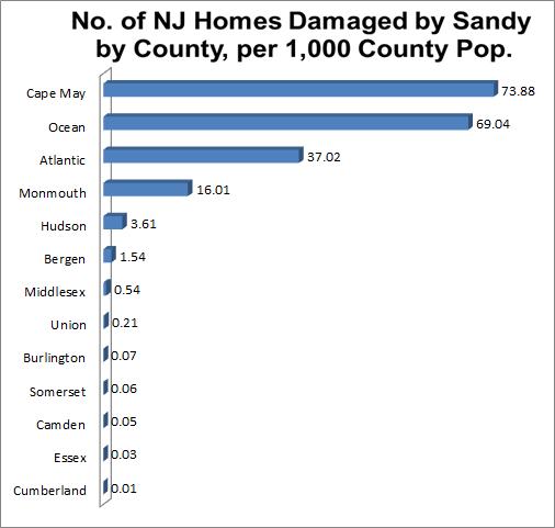 2012-11-21-DamagedhomesNJFEMA.png