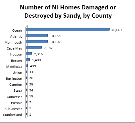 2012-11-21-NewJerseyDamagedHomes2.png