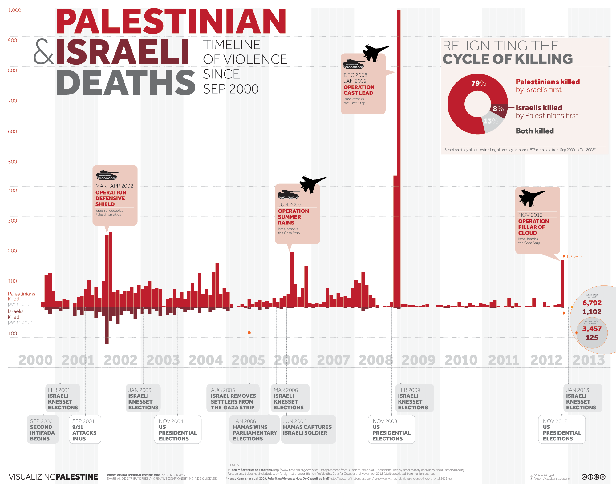 a look at the history of terrorism against israeli society since 1948 Israeli agencies keeping tabs on the religious terrorist groups say they are anarchist and anti-zionist, motivated to bring down the government of israel and create a new israeli kingdom that would operate according to halacha (jewish law.