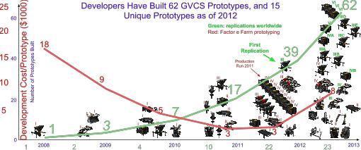 2012-11-26-GVCSprototypes.jpg