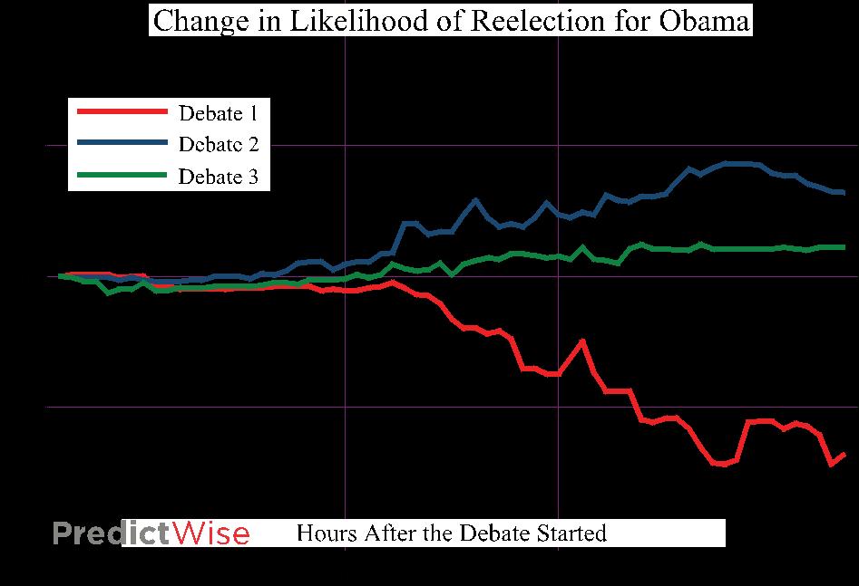 2012-11-27-DebatesImpact.png