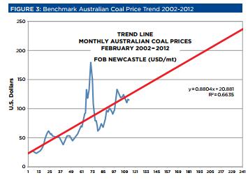 2012-11-28-coalpricegraph.png