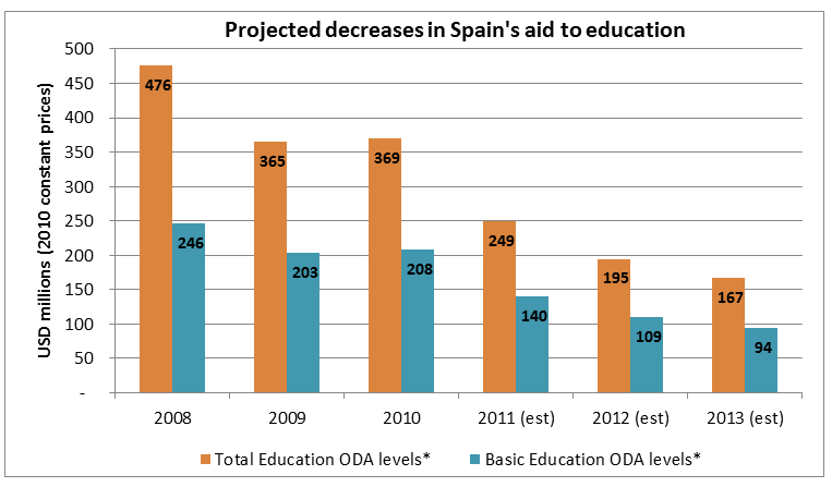2012-11-29-spainandeducationcuts.png