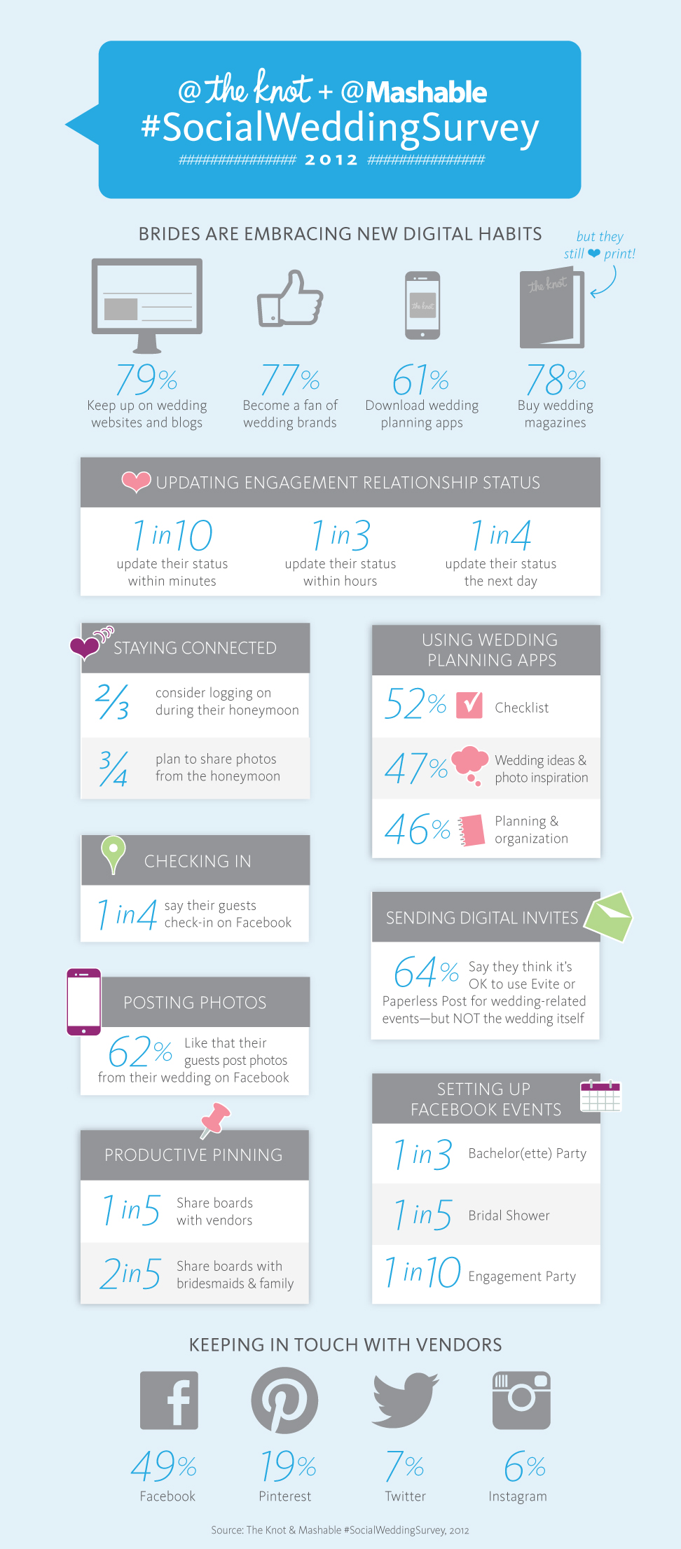 2012-11-30-TheKnot.comMashable.comSocialWeddingSurveyInfographic.jpg