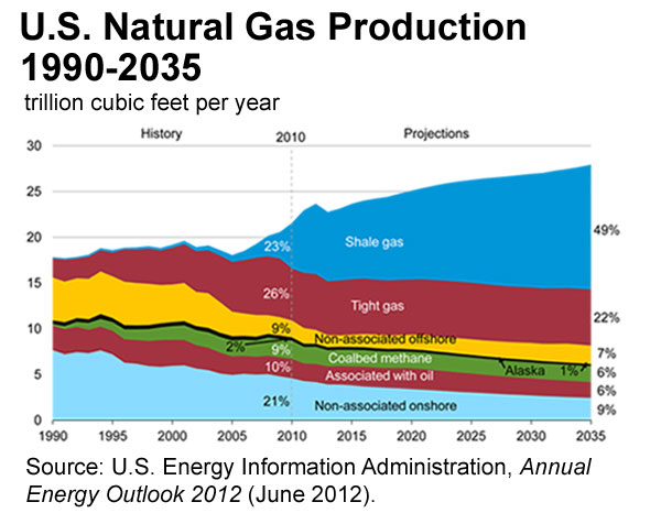2012-12-01-GraphUSproductionshalegas.jpg