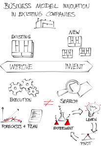 2012-12-03-BusinessModelInnovationinexistingcompanies.jpeg