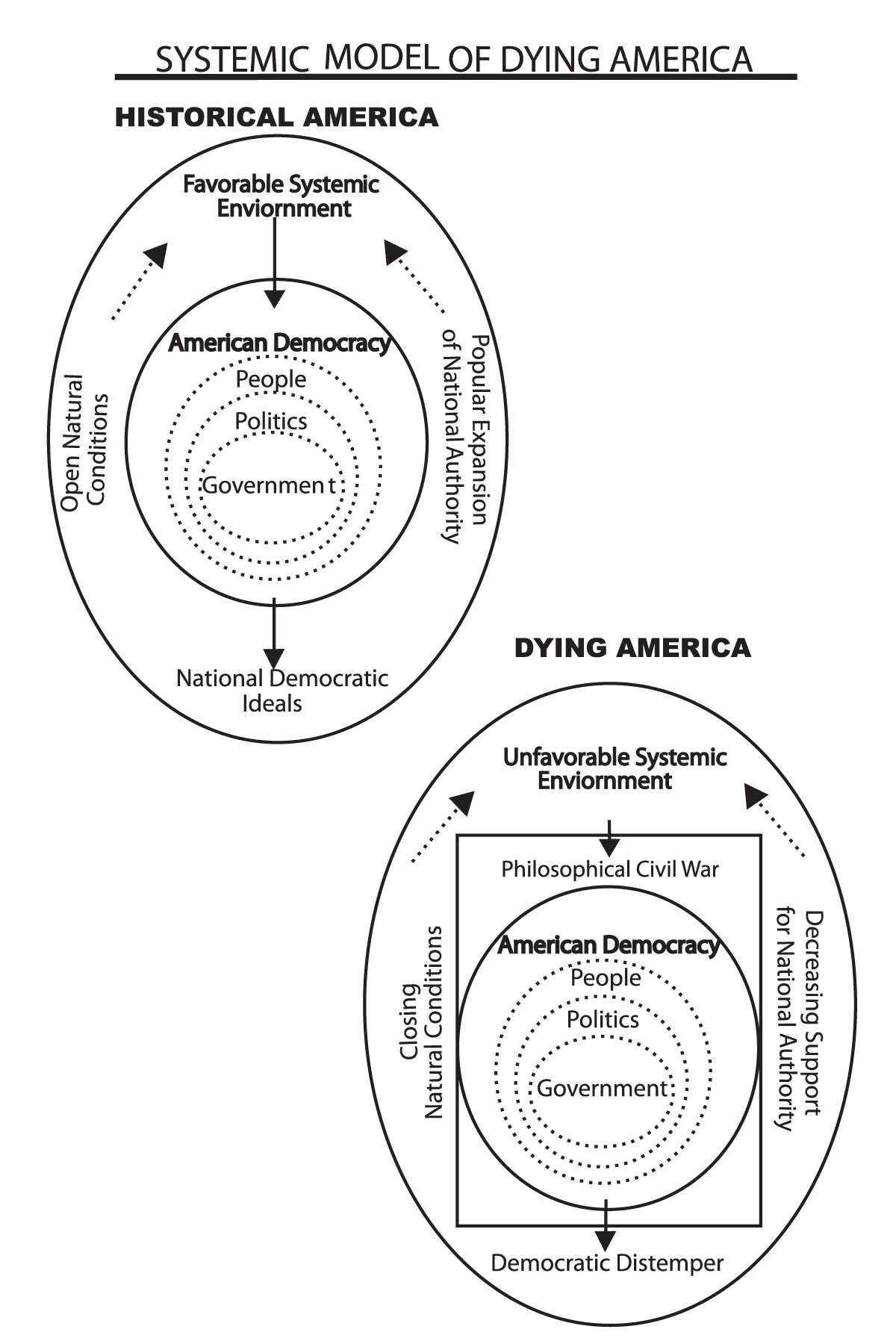 2012-12-03-SystemicDiagramofDyingAmerica.jpg
