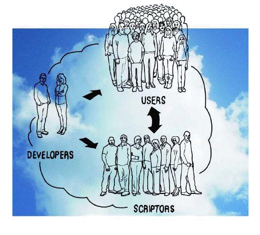 2012-12-03-developerscriptoruser