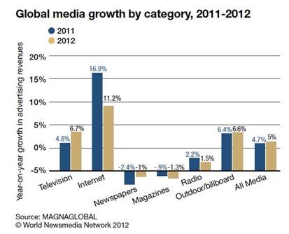 2012-12-05-Globalmediagrowthbycategory20112012courtesyFIPP.jpg
