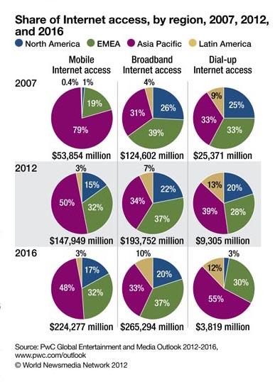 2012-12-05-ShareofInternetAccesscourtesyFIPP.jpg