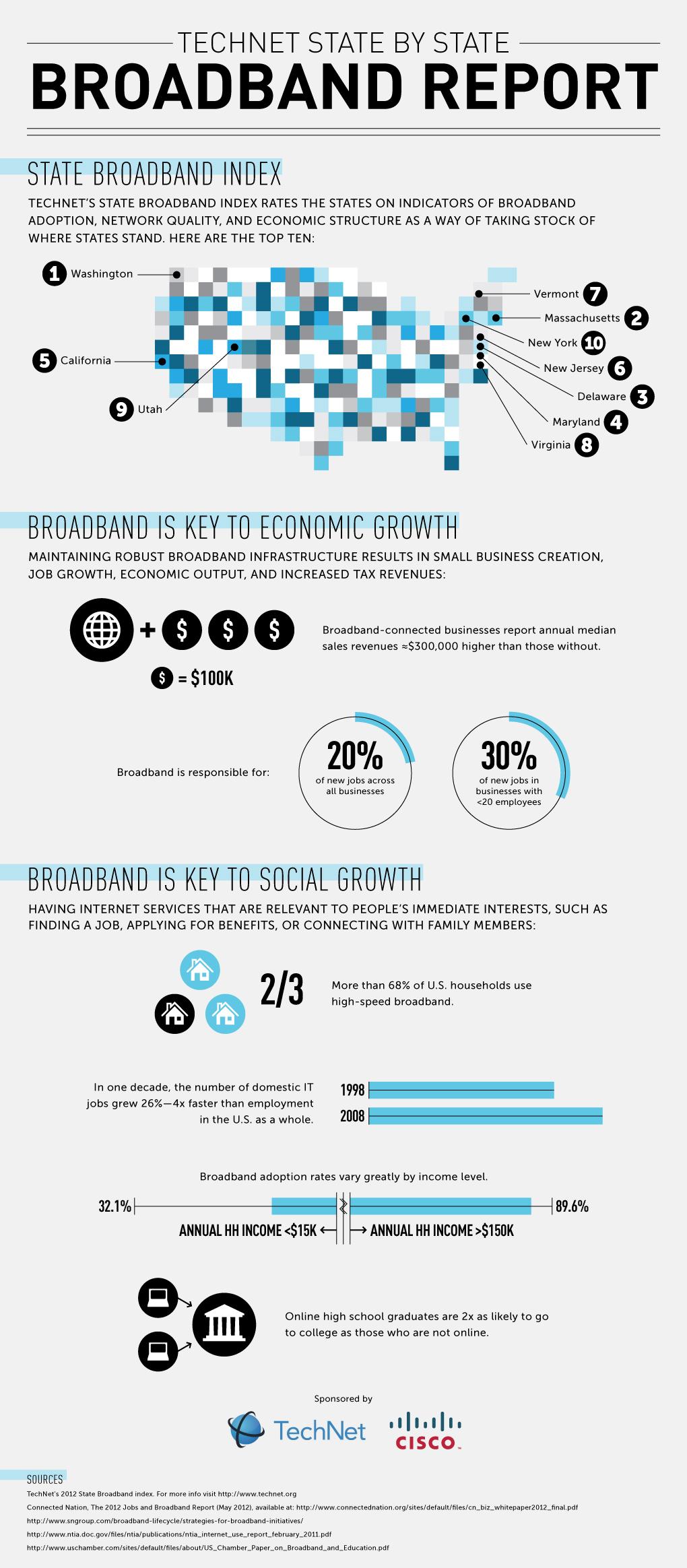 2012-12-05-StateBroadband_InfographicFINAL1.jpg