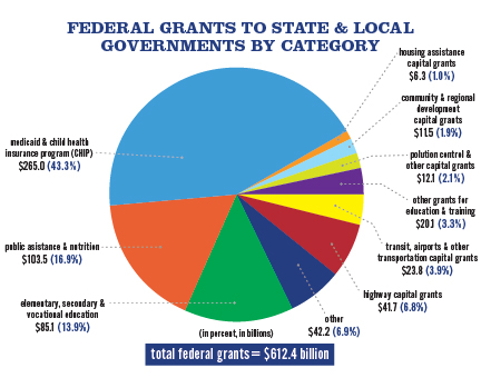 an analysis of state grants Additional grants promote conservation of our state's natural beauty, the preservation of clean water, and the development of recreational trail systems grant topic grant audience search grants: aid to public libraries state library funds are distributed according to a.