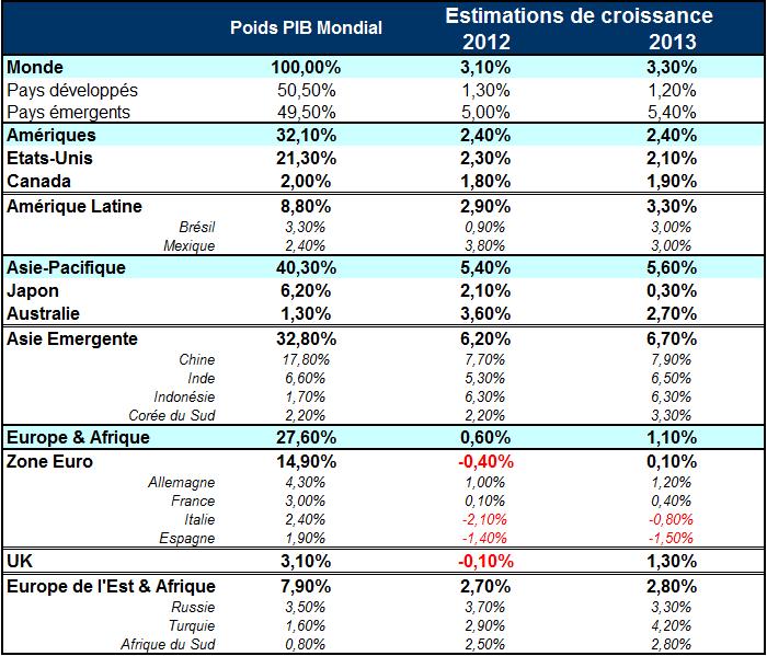 2012-12-16-StatsCroissance20122013.png