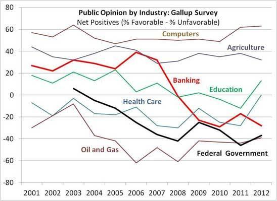 2012-12-18-GallupIndustryRatings.jpg