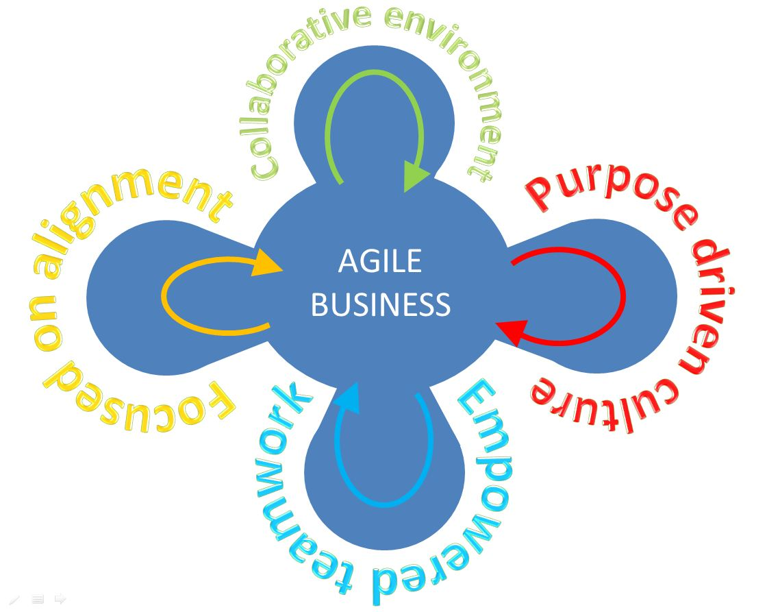 Image result for agile business
