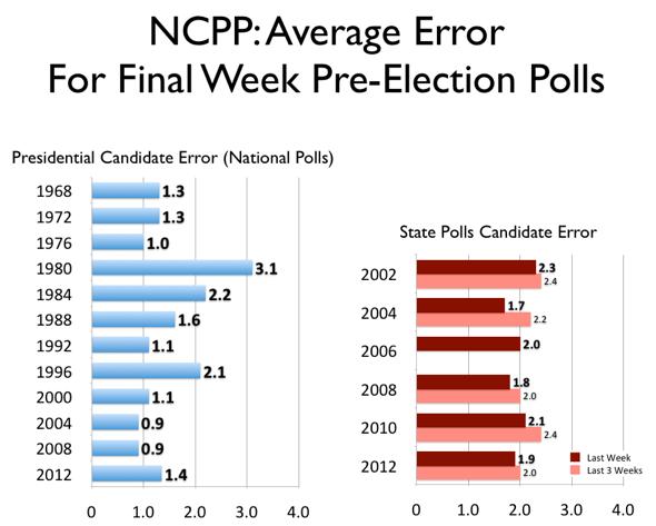2012-12-21-NCPPscores.png