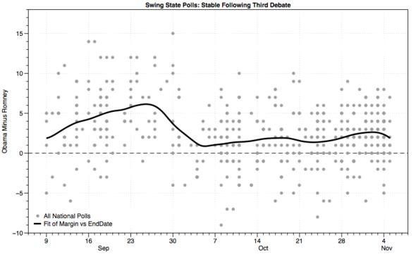 2012-12-21-Statepolls.png