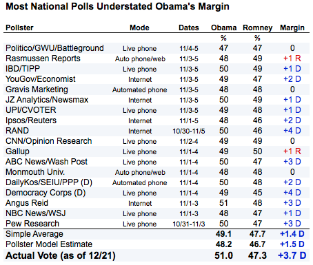 2012-12-21-nationalpollstable.png