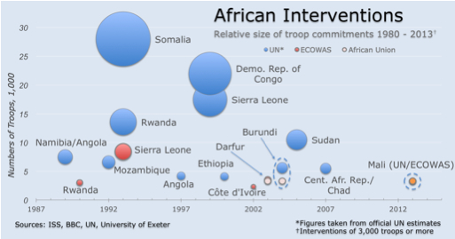2013-01-01-african_interventions.jpg