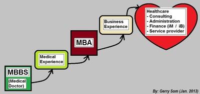 2013-01-06-CareerPathDiagramGerrySomMDMBAJanuary2013Canada.jpg