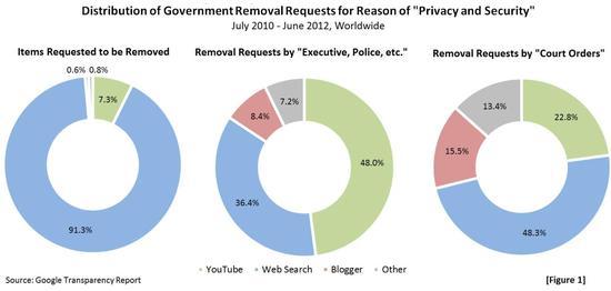 2013-01-06-Transparency Report-DistributionofGovtRemovalRequestsFigure1.jpg