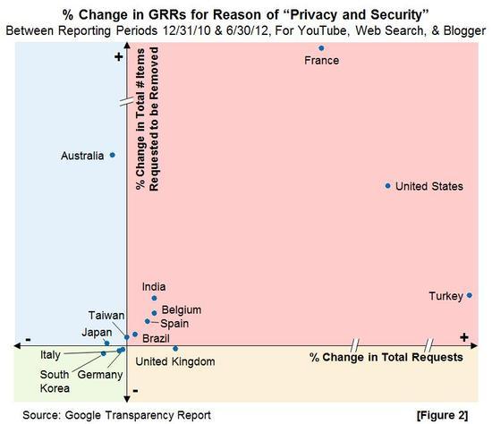 2013-01-06-Transparency Report-PercentageChangeinGovtRemovalRequestsFigure2.jpg