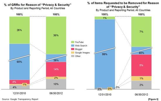 2013-01-06-Transparency Report-ProductTrendFigure3.jpg