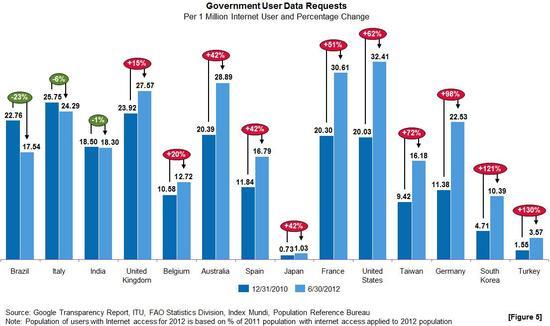 2013-01-06-Transparency Report-UserDataRequestsFigure5.jpg