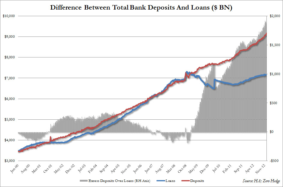 2013-01-07-BankDepositsandLoansDifference.jpg