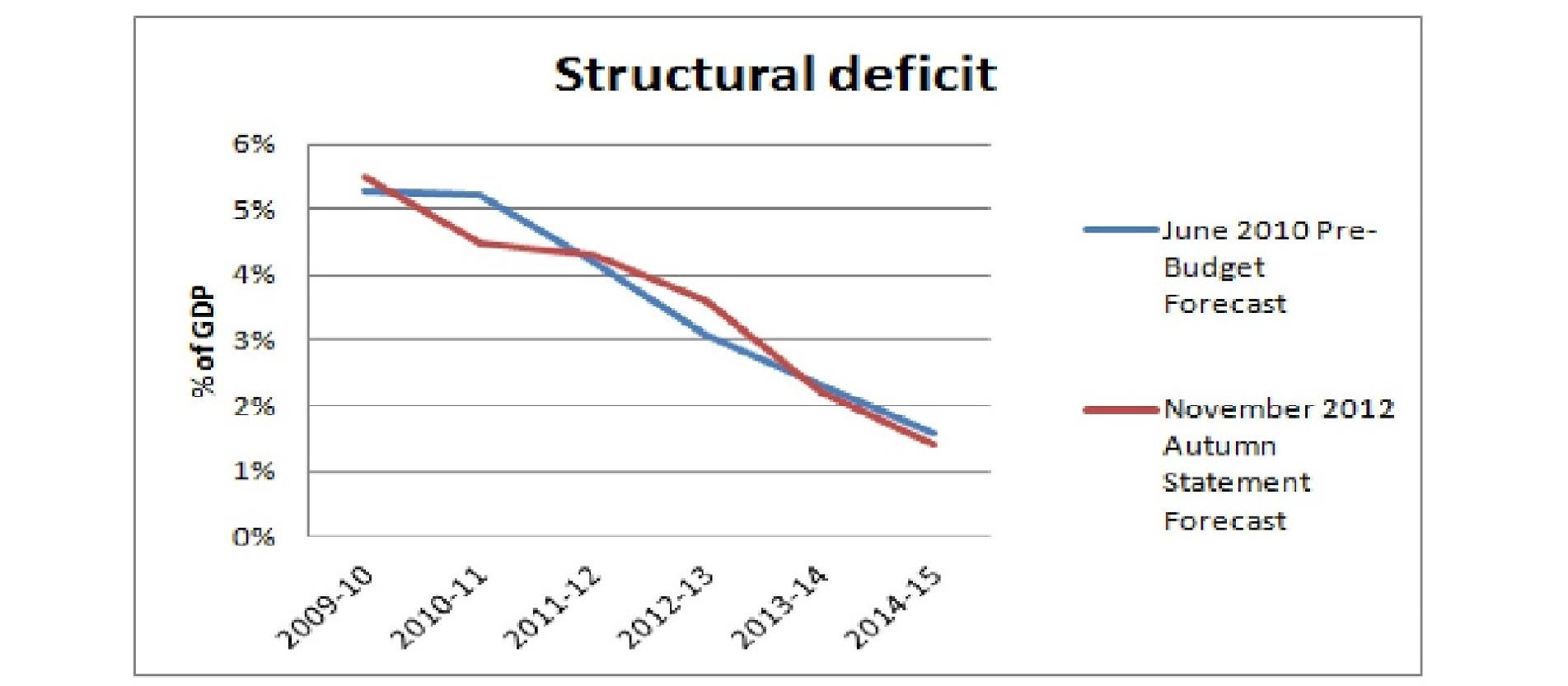 2013-01-10-structuraldeficit.jpg