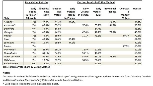 2013-01-14-2012_vote_method.jpg